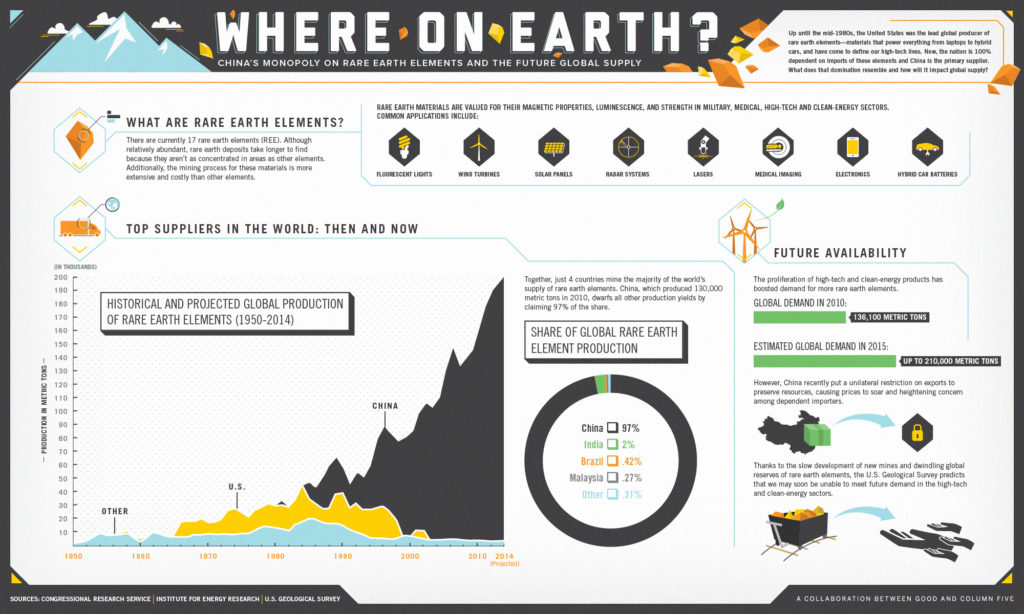 the-future-global-supply-of-rare-earth-elements